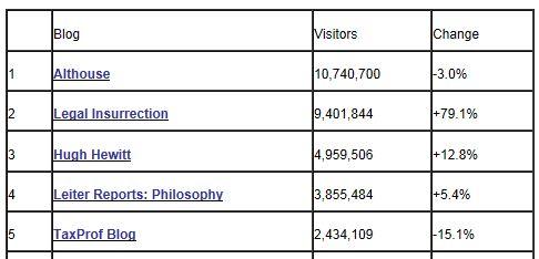 Tax Prof Blog Rankings 9-30-2012 Visits