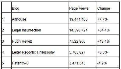 Tax Prof Blog Rankings 12-31-2012 Page Views