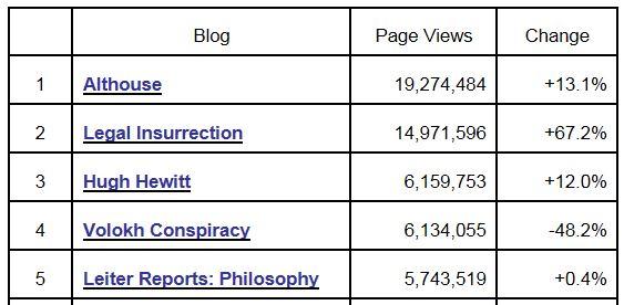 Tax Prof Blog Rankings 6-30-2013 page views