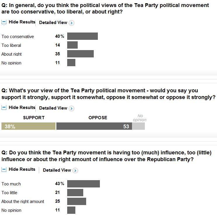 ABC WaPo Poll 11-19-2013 Tea Party Qs