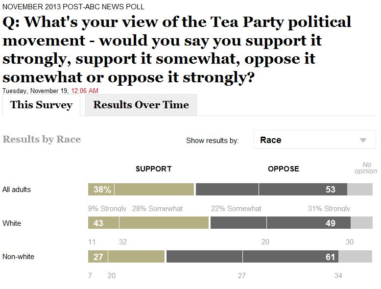 ABC WaPo Poll 11-19-2013 Tea Party Support By Race