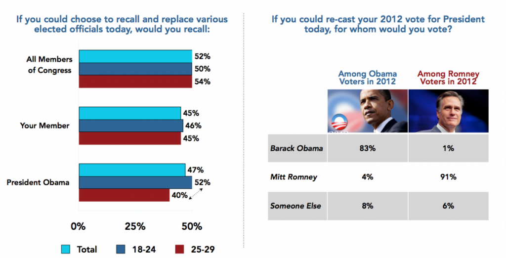 Harvard Survey Fall 2013 Millenial Support Recalls