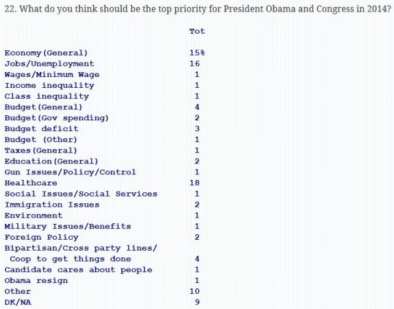 Quinnipiac Poll Priorities Jan 2014