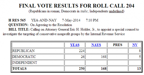 House Vote Special Prosecutor IRS Targeting