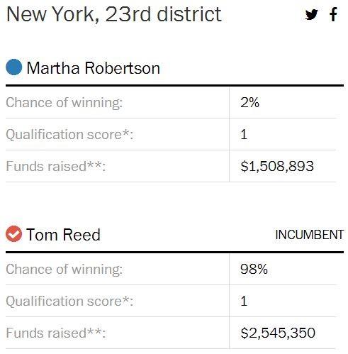 NY-23 WaPo Election lab ao 8-7-2014