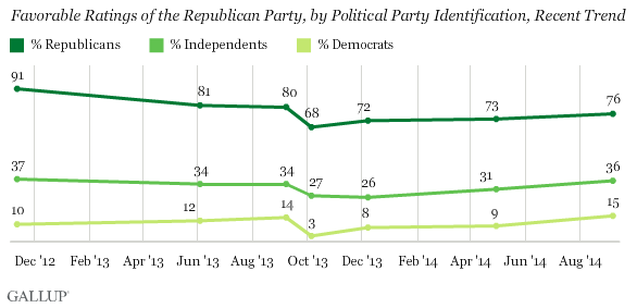 Gallup Party Favorability Ratings Sept 2014 by Affiliation