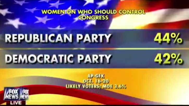 Fox and Friends War on Women Poll Support Republicans