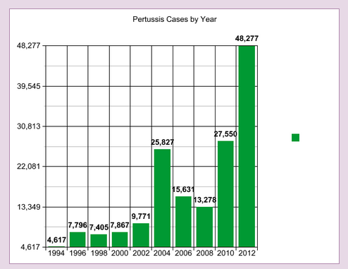LI #23 Pertussis Cases