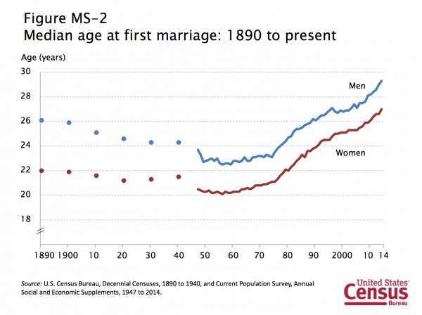 Median age of first marriage 1890 - 2014