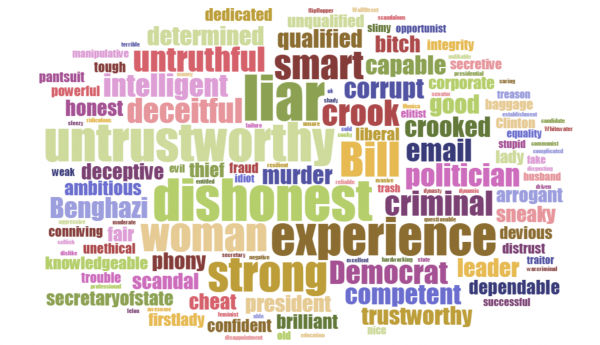 Poll Word Cloud Association Hillary Quinnipiac 8-27-2015