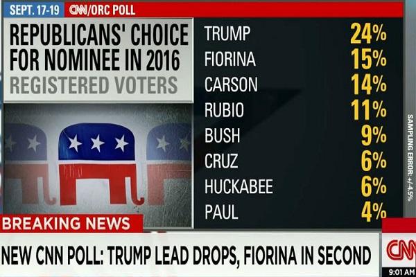 CNN post debate poll