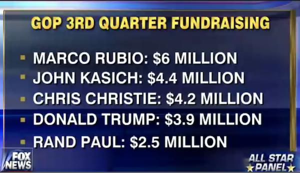 GOP 3rd quarter fundraising
