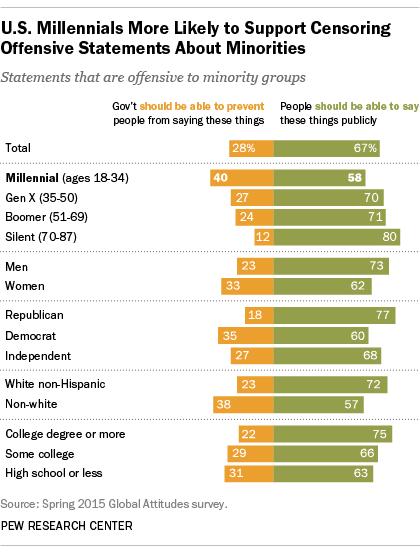 pew poll millennials free speech