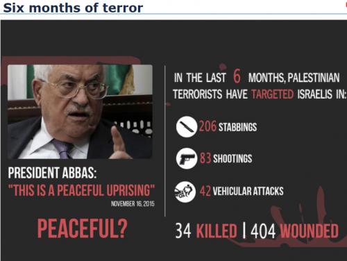 Credit: Israel MFA