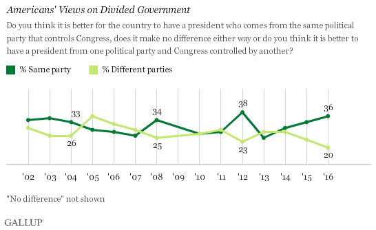 http://www.gallup.com/poll/195857/preference-divided-government-lowest-years.aspx