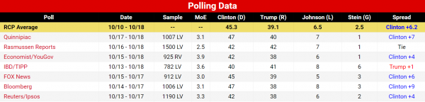 real-clear-politics-presidential-averages-10-18-2016-latest-polls-4-way