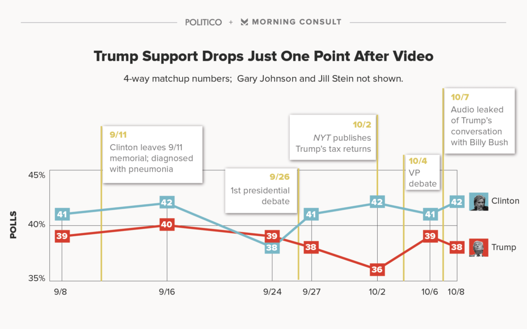 https://morningconsult.com/2016/10/09/republican-voters-remain-loyal-trump-first-national-poll-video/