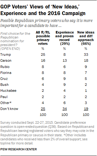 pew GOP candidates october 2015