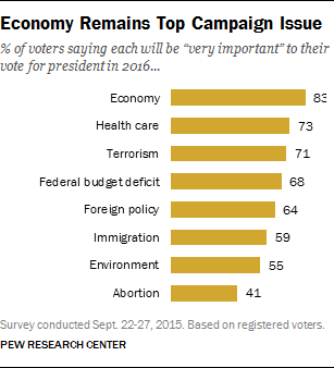 pew campaign issue october 2015