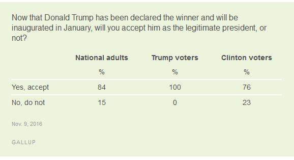 http://www.gallup.com/poll/197441/accept-trump-legitimate-president.aspx