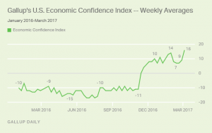 http://www.gallup.com/poll/205307/economic-confidence-index-record-high.aspx?