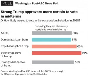 https://www.washingtonpost.com/news/the-fix/wp/2017/07/19/this-poll-is-a-warning-sign-for-democrats/?utm_term=.5779f876de1a