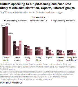 http://www.journalism.org/2017/10/02/coverage-from-news-outlets-with-a-right-leaning-audience-cited-fewer-source-types-featured-more-positive-assessments-than-coverage-from-other-two-groups/