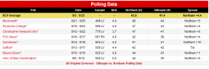 https://www.realclearpolitics.com/epolls/2017/governor/va/virginia_governor_gillespie_vs_northam-6197.html