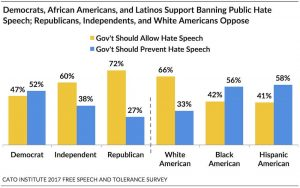 https://www.cato.org/survey-reports/state-free-speech-tolerance-america