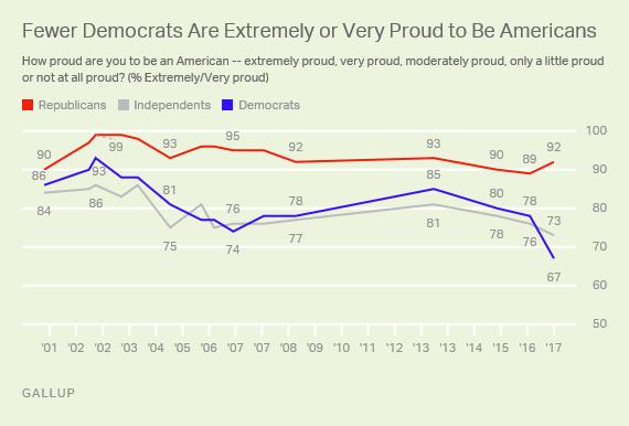 http://news.gallup.com/poll/207614/sharply-fewer-democrats-say-proud-americans.aspx