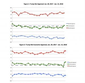 https://www.realclearpolitics.com/articles/2018/02/02/trump_gains_among_independents_republicans_after_tax_bill_136172.html