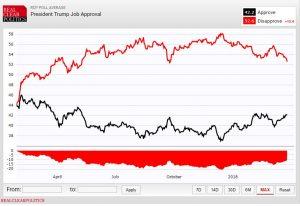 https://www.realclearpolitics.com/epolls/other/president_trump_job_approval-6179.html
