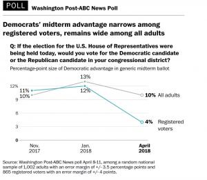 https://www.washingtonpost.com/politics/poll-democrats-advantage-in-midterm-elections-has-been-cut-more-than-half/2018/04/15/5450d99e-3f6e-11e8-8d53-eba0ed2371cc_story.html?utm_term=.6f390886d510