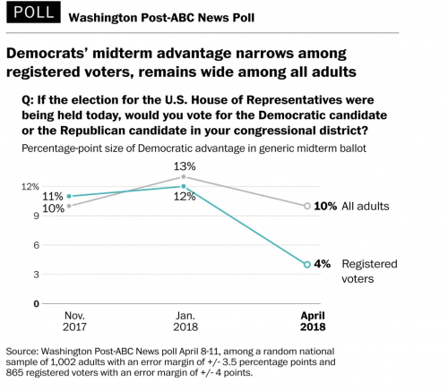 https://www.washingtonpost.com/politics/poll-democrats-advantage-in-midterm-elections-has-been-cut-more-than-half/2018/04/15/5450d99e-3f6e-11e8-8d53-eba0ed2371cc_story.html?utm_term=.6f390886d510