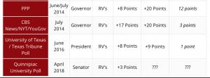 https://texaspolitics.utexas.edu/blog/look-spring-polling-vs-fall-voting-texas