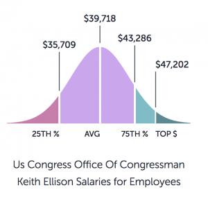 https://www.paysa.com/salaries/us-congress-office-of-congressman-keith-ellison