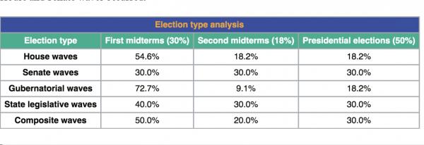 https://ballotpedia.org/Wave_elections_(1918-2016)/PDF_version