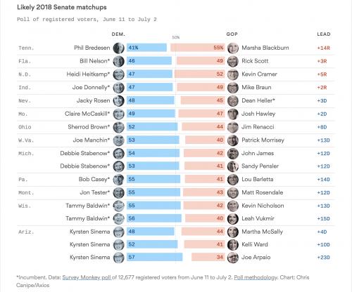 https://www.axios.com/brutal-poll-democrats-2018-midterms-senate-5eb4075f-4325-46aa-bda5-699b814d9dd7.html