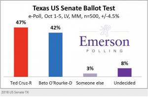 https://www.emerson.edu/news-events/emerson-college-today/emerson-e-poll-cruz-extends-texas-us-senate-race-abbott-cruises-governor-race#.W7uu8BNKhYj