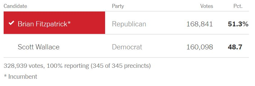 https://www.nytimes.com/elections/results/pennsylvania-house-district-1