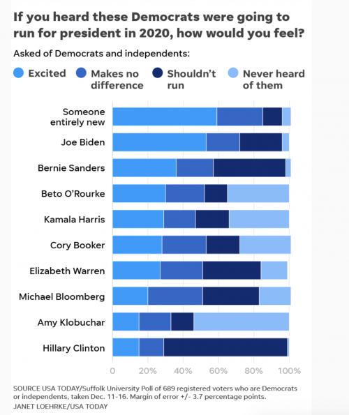 https://www.usatoday.com/story/news/politics/2018/12/26/2020-democrats-usa-today-suffolk-university-poll/2399076002/