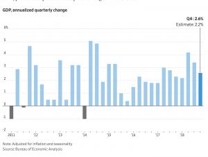 https://www.wsj.com/articles/u-s-economy-grew-2-6-in-the-fourth-quarter-11551360960?mod=hp_lead_pos4