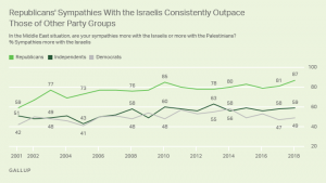 Republicans account for much of the overall increase in sympathies for Israel since 2001, although both Democrats and political independents are also slightly more sympathetic toward the country. The percentage of Republicans sympathizing with Israel increased from 59% in February 2001 to 77% in the runup to the Iraq War, and has since crept past 80% on multiple occasions, reaching a new high of 87% this year. At 49%, Democrats' preference for Israel is up from 42% in 2001, although similar to the average since then. Independents favoring Israel increased from 51% in 2001 to 58% in 2008 and has since held at about that level, registering 59% today.