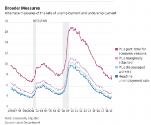 https://www.wsj.com/livecoverage/february-2019-jobs-report-analysis?mod=article_inline&mod=hp_lead_pos2