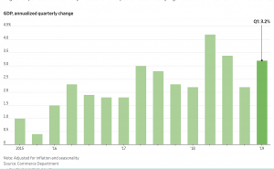 https://www.wsj.com/articles/u-s-economy-grew-at-3-2-rate-in-first-quarter-11556281892?mod=hp_lead_pos1