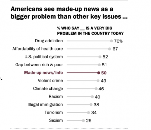 https://www.journalism.org/2019/06/05/many-americans-say-made-up-news-is-a-critical-problem-that-needs-to-be-fixed/
