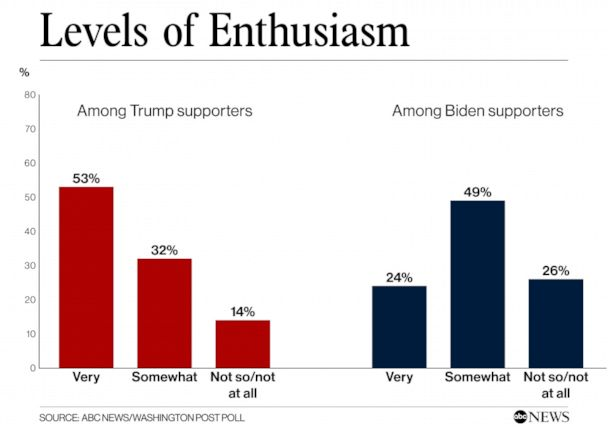 https://abcnews.go.com/Politics/biden-consolidates-support-trails-badly-enthusiasm-poll/story?id=69812092