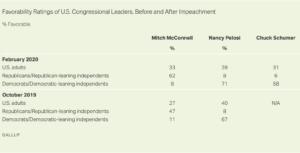 https://news.gallup.com/poll/287633/approval-congressional-republicans-tops-democrats.aspx