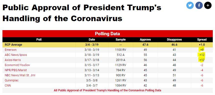 https://www.realclearpolitics.com/epolls/other/public_approval_of_president_trumps_handling_of_the_coronavirus-7088.html