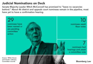 https://news.bloomberglaw.com/us-law-week/gop-judicial-nominations-race-clock-amid-campaign-virus-demands